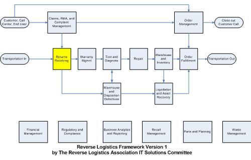 Reverse Logsitics Framework